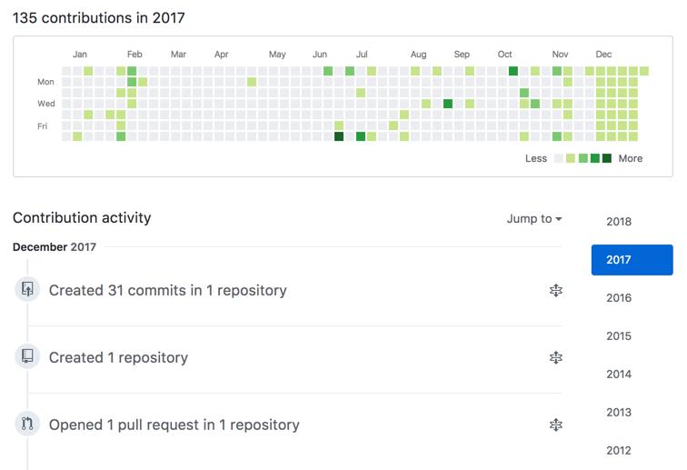 Chart of GitHub contributions